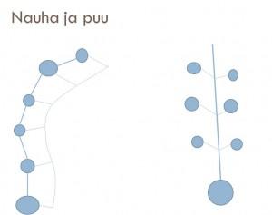 nauha-ja-puu