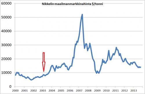 Nikkelin hinta