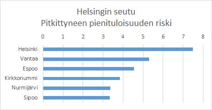 Köyhät Helsinki