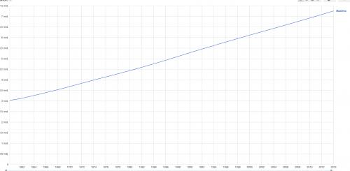 Maailman väkiluku