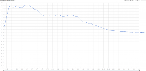 Väkiluvun kasvuprosentti