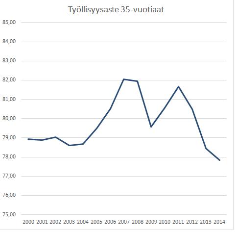 35-vuotiaiden työllisyysaste 2000-luvulla