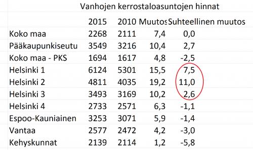 asuntojen hinnat 2015