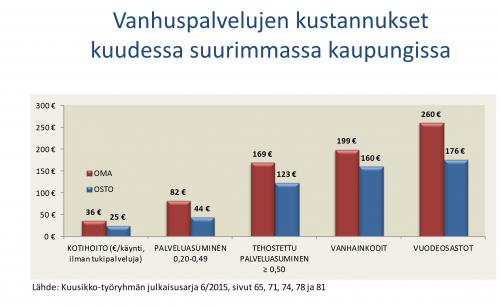 Vanhuspalvelujen kustannukset