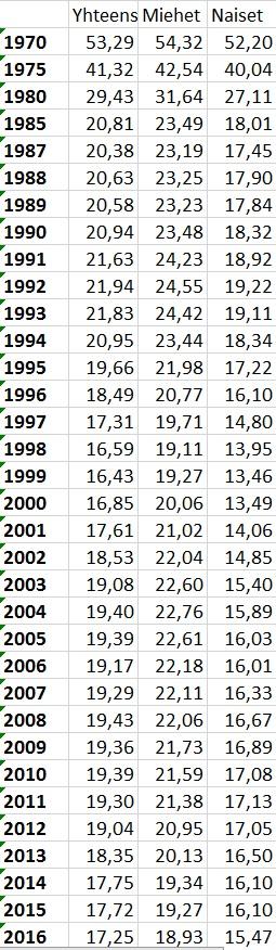 työttömien määrä suomessa 2010