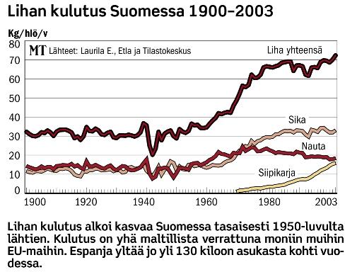 lihan-kulutus-suomessa1