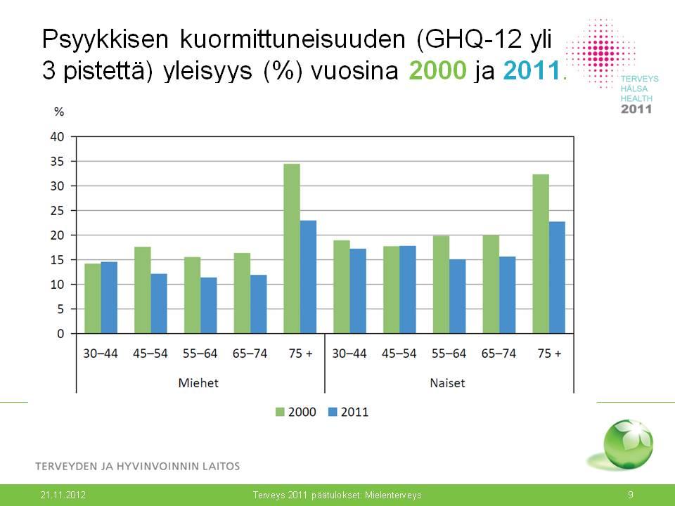 Mielenterveysongelmat Suomessa Tilasto