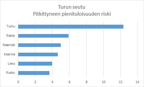 Köyhät Turku