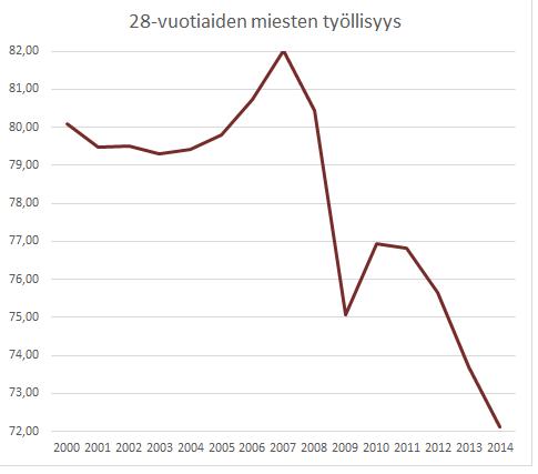 28-vuotiaat miehet työllisyysaste 2000-luvula