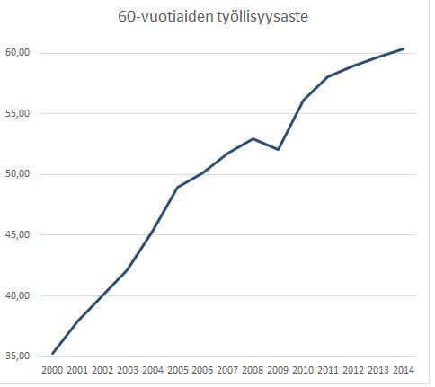 60 vuotiaiden työllisyysaste 2000-luku
